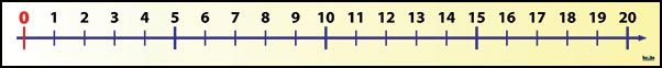 Číselná os (0, +20)