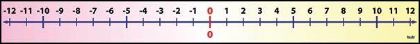 Číselná os (-12, +12)