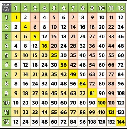 Násobky čísel 1 až 12 XL