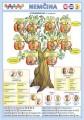 Popis produktu - Obrázková nemčina 6 - rodina