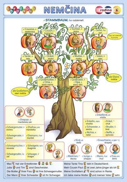 Obrázková nemčina 6 - rodina