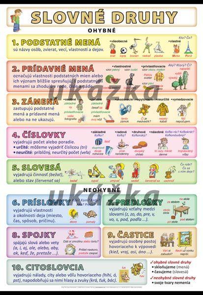 Slovné druhy