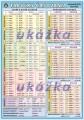 Popis produktu - Tabuľky časovania nemeckých slovies