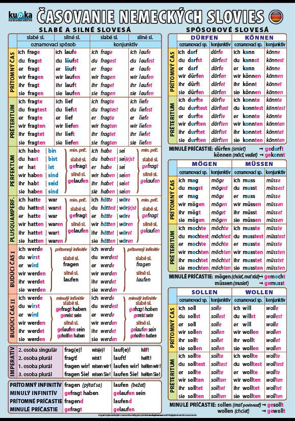 Časovanie nemeckých slovies