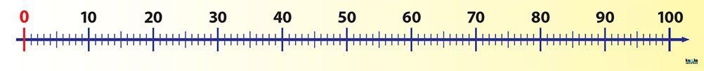 Číselná os (0, +100)