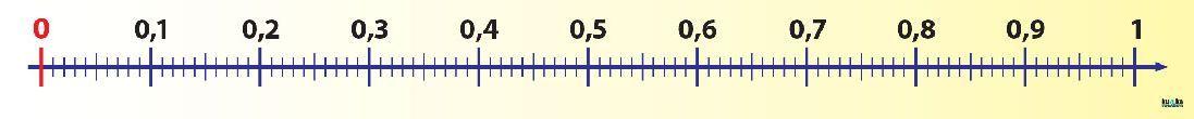 Číselná os (desatinné čísla)