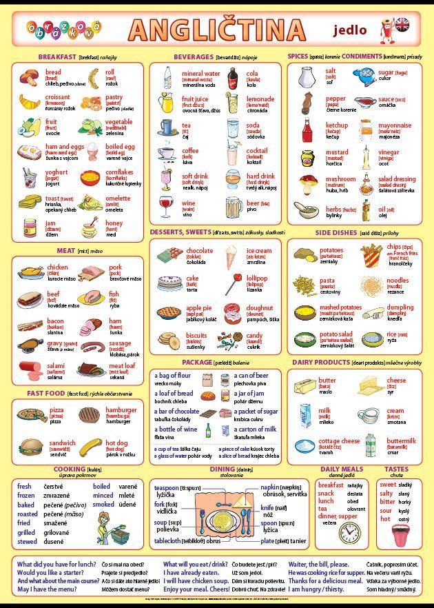 Obrázková angličtina - jedlo nakladateľstvo Kupka