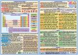 Periodická sústava prvkov (A4)