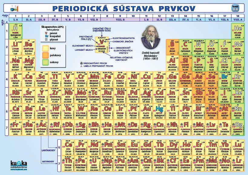 37f032758 Periodická sústava prvkov (A4)