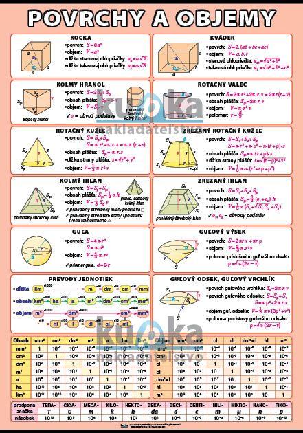 Povrchy, objemy a prevody