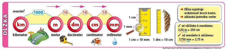 Prevody jednotiek dĺžky