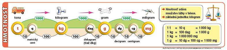 Prevody jednotiek hmotnosti