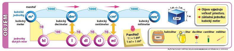 Prevody jednotiek objemu