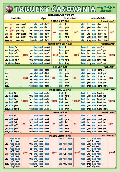 Tabuľky časovania anglických slovies